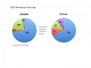 2012 MN Finanacings