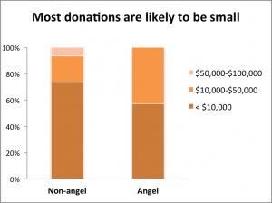 Crowdfunding amounts