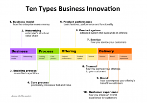Types of Business Innovation