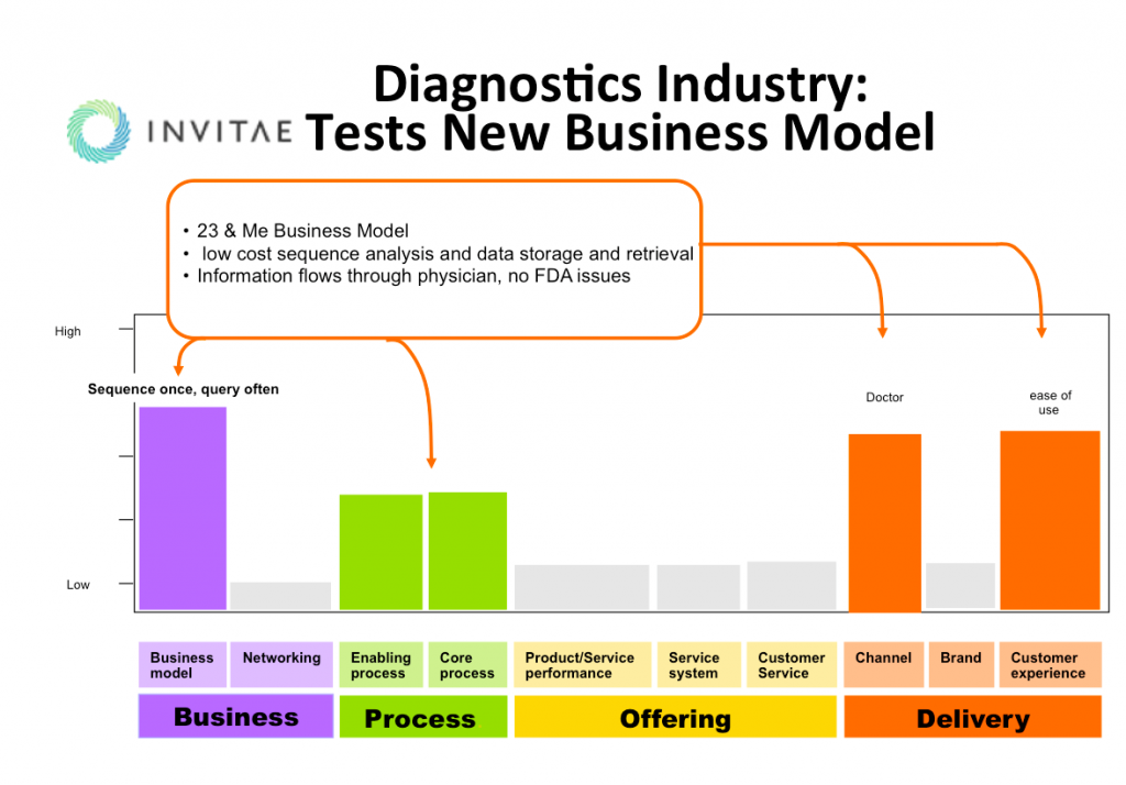 Invitae Business Model