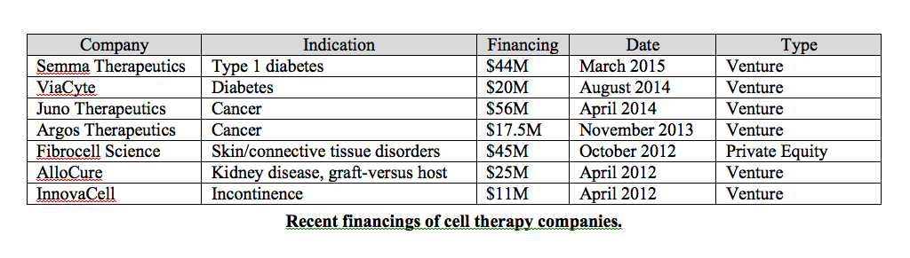 Cell Therapy Financings