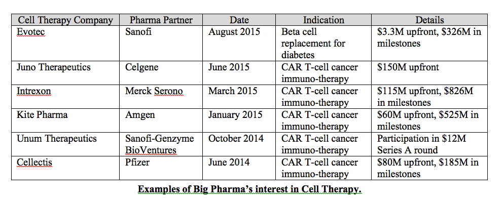 Cell Therapy Deals